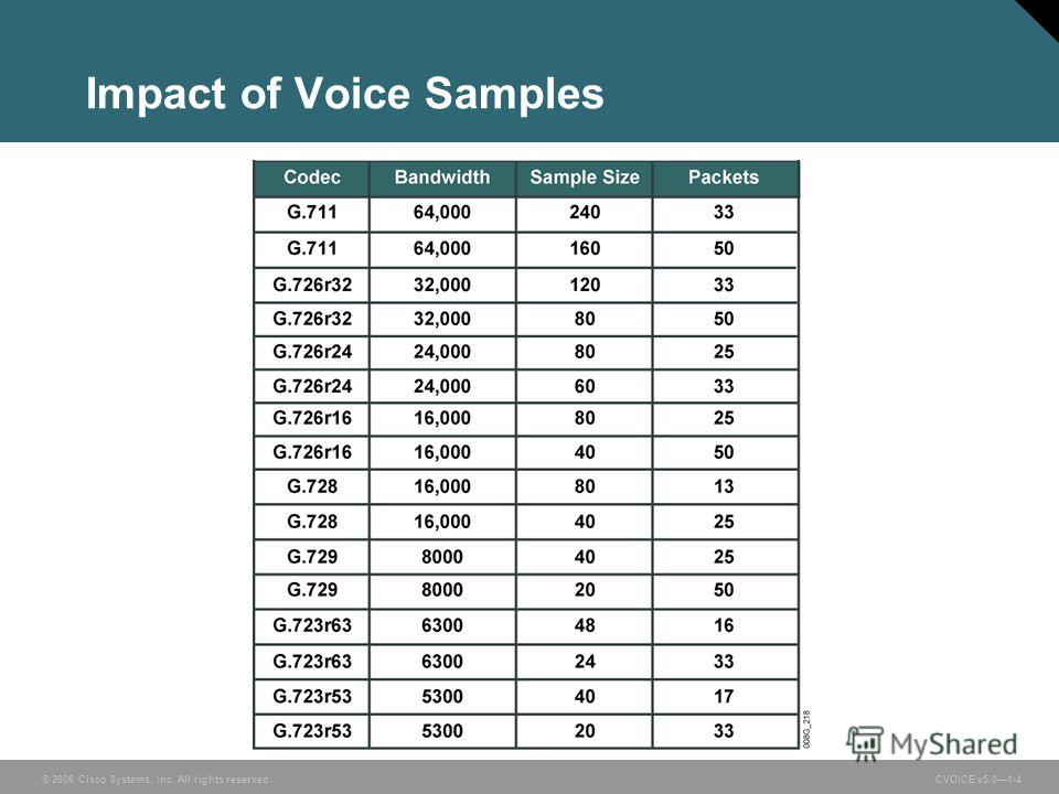 © 2006 Cisco Systems, Inc. All rights reserved. CVOICE v5.01-4 Impact of Voice Samples