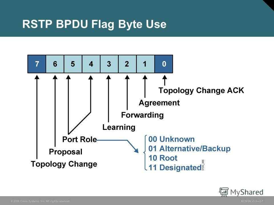© 2006 Cisco Systems, Inc. All rights reserved.BCMSN v3.03-7 RSTP BPDU Flag Byte Use