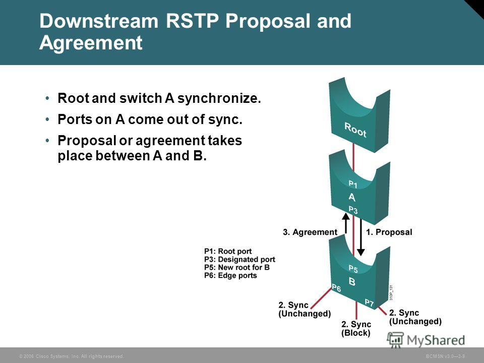 © 2006 Cisco Systems, Inc. All rights reserved.BCMSN v3.03-9 Root and switch A synchronize. Ports on A come out of sync. Proposal or agreement takes place between A and B. Downstream RSTP Proposal and Agreement