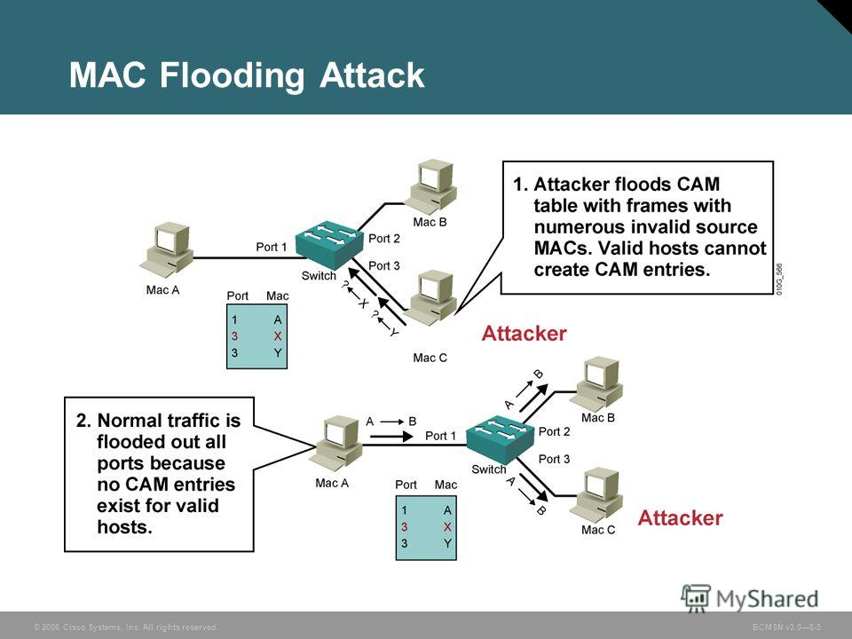 © 2006 Cisco Systems, Inc. All rights reserved. BCMSN v3.08-5 MAC Flooding Attack