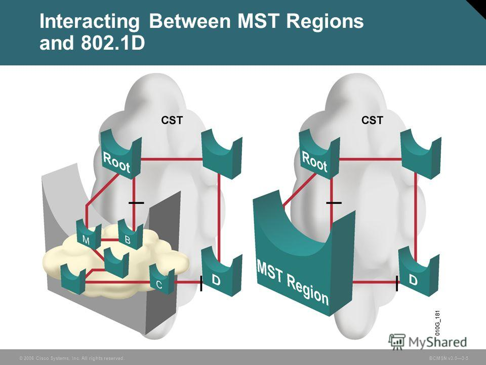 © 2006 Cisco Systems, Inc. All rights reserved. BCMSN v3.03-5 Interacting Between MST Regions and 802.1D