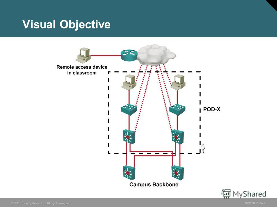 © 2006 Cisco Systems, Inc. All rights reserved.BCMSN v3.01 Visual Objective