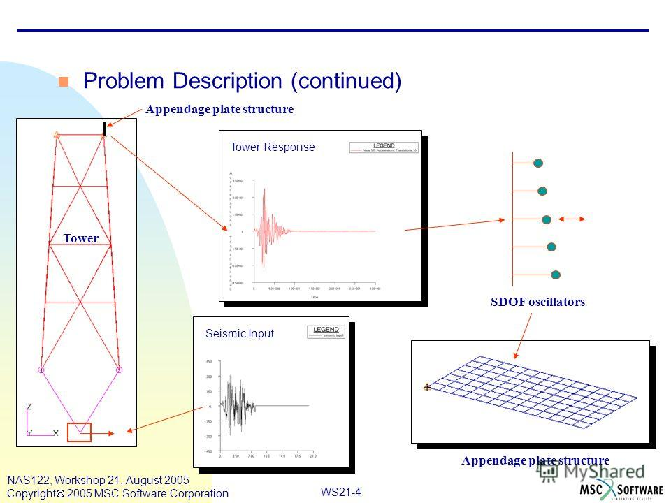 WS21-4 NAS122, Workshop 21, August 2005 Copyright 2005 MSC.Software Corporation Problem Description (continued) Tower Seismic Input Tower Response SDOF oscillators Appendage plate structure