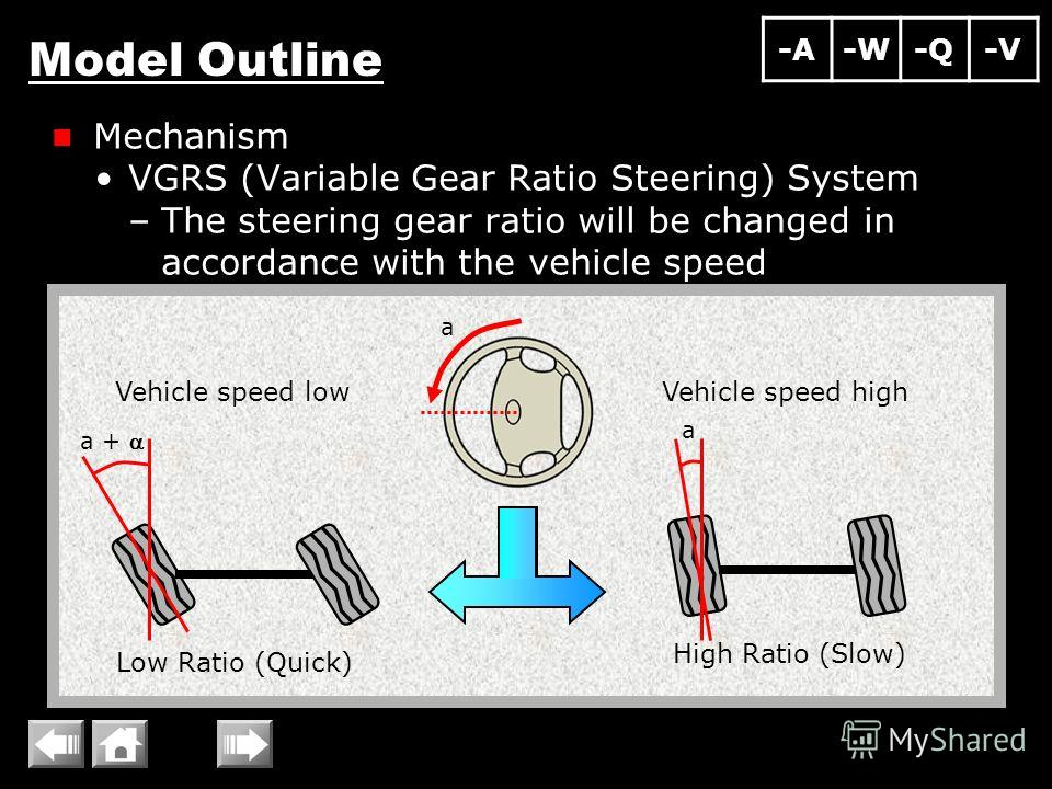 Model Outline Mechanism VGRS (Variable Gear Ratio Steering) System –The steering gear ratio will be changed in accordance with the vehicle speed Low Ratio (Quick) High Ratio (Slow) Vehicle speed lowVehicle speed high a a a + -A-W-Q-V