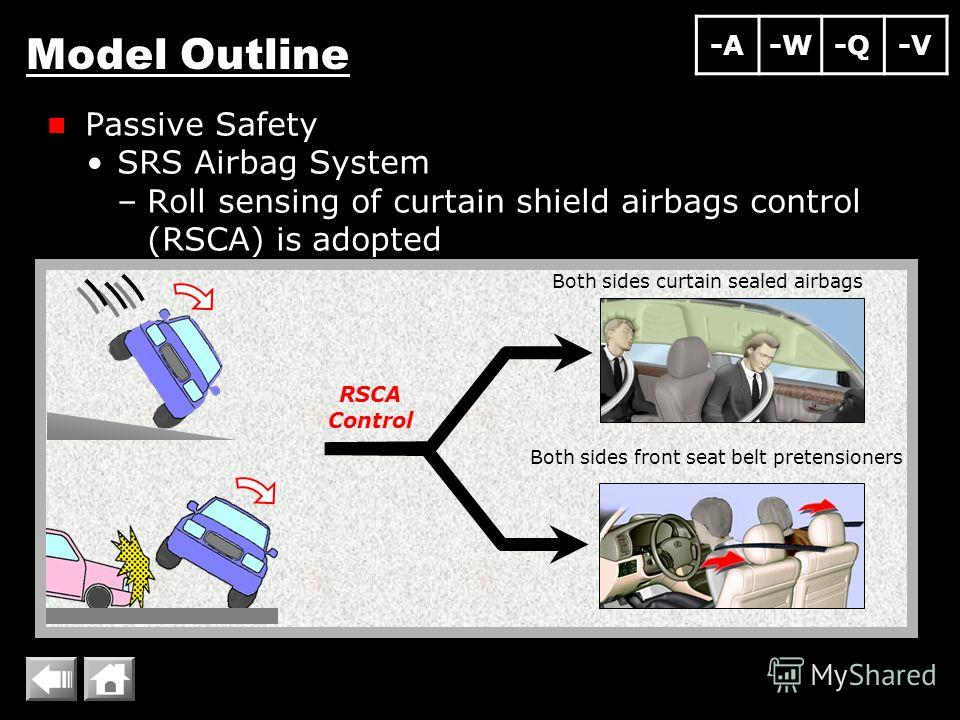 Model Outline Passive Safety SRS Airbag System –Roll sensing of curtain shield airbags control (RSCA) is adopted Both sides curtain sealed airbags Both sides front seat belt pretensioners RSCA Control -A-W-Q-V