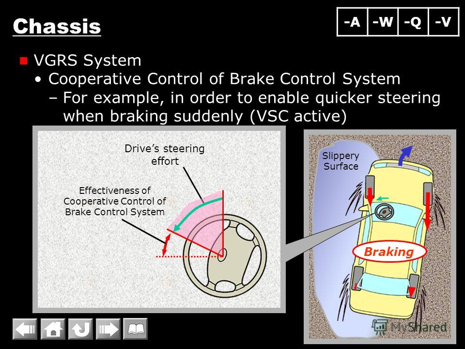 Slippery Surface Chassis VGRS System Cooperative Control of Brake Control System –For example, in order to enable quicker steering when braking suddenly (VSC active) Drives steering effort Braking Effectiveness of Cooperative Control of Brake Control