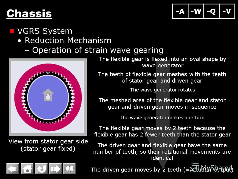 Chassis VGRS System Reduction Mechanism –Operation of strain wave gearing The flexible gear is flexed into an oval shape by wave generator The teeth of flexible gear meshes with the teeth of stator gear and driven gear The wave generator rotates View