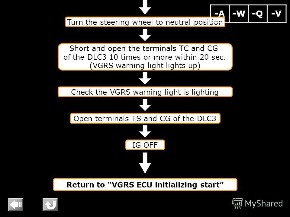 Turn the steering wheel to neutral position Short and open the terminals TC and CG of the DLC3 10 times or more within 20 sec. (VGRS warning light lights up) Check the VGRS warning light is lighting Open terminals TS and CG of the DLC3 IG OFF Return