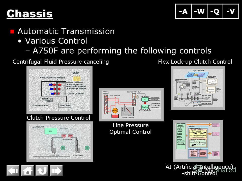Chassis Automatic Transmission Various Control –A750F are performing the following controls Centrifugal Fluid Pressure canceling Line Pressure Optimal Control Clutch Pressure Control Flex Lock-up Clutch Control AI (Artificial Intelligence) -shift Con