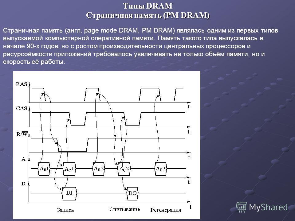 Типы DRAM Страничная память (англ. page mode DRAM, PM DRAM) являлась одним из первых типов выпускаемой компьютерной оперативной памяти. Память такого типа выпускалась в начале 90-х годов, но с ростом производительности центральных процессоров и ресур