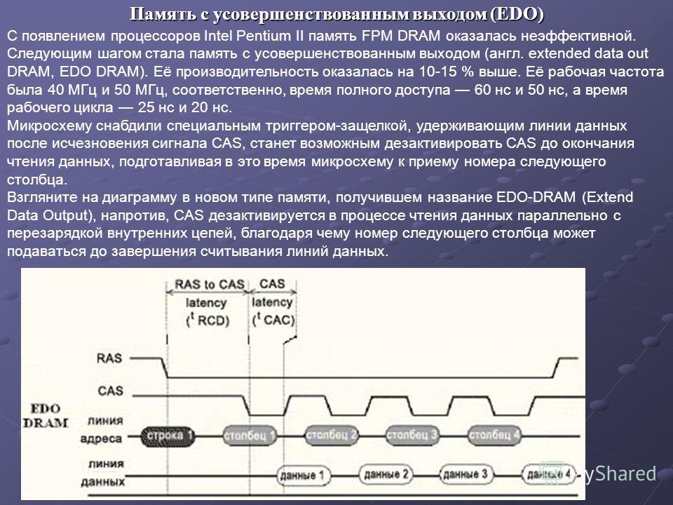 С появлением процессоров Intel Pentium II память FPM DRAM оказалась неэффективной. Следующим шагом стала память с усовершенствованным выходом (англ. extended data out DRAM, EDO DRAM). Её производительность оказалась на 10-15 % выше. Её рабочая частот