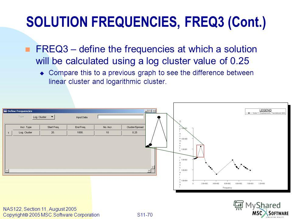 S11-70 NAS122, Section 11, August 2005 Copyright 2005 MSC.Software Corporation SOLUTION FREQUENCIES, FREQ3 (Cont.) n FREQ3 – define the frequencies at which a solution will be calculated using a log cluster value of 0.25 u Compare this to a previous