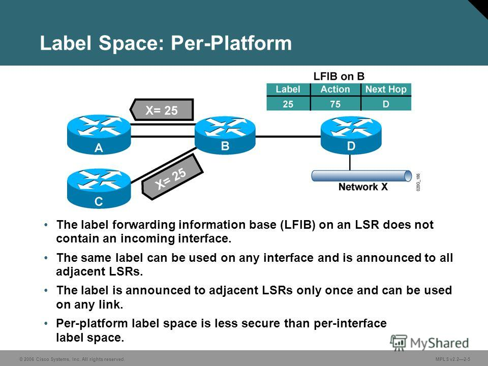 © 2006 Cisco Systems, Inc. All rights reserved. MPLS v2.22-5 Label Space: Per-Platform The label forwarding information base (LFIB) on an LSR does not contain an incoming interface. The same label can be used on any interface and is announced to all