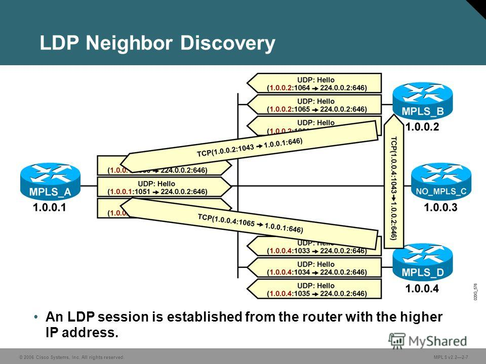 © 2006 Cisco Systems, Inc. All rights reserved. MPLS v2.22-7 LDP Neighbor Discovery An LDP session is established from the router with the higher IP address.
