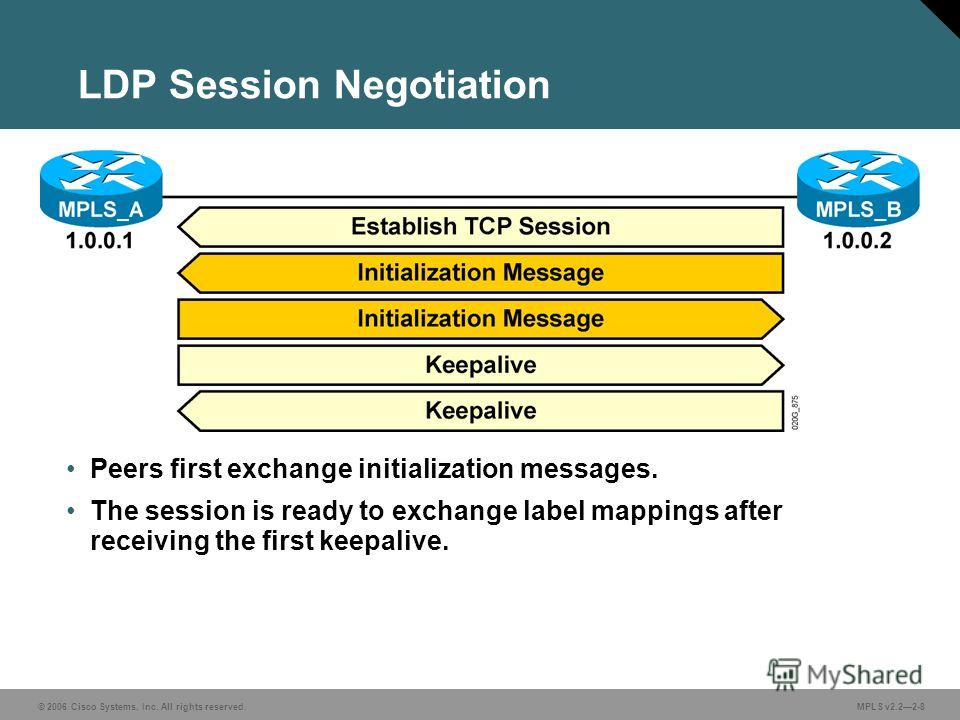 © 2006 Cisco Systems, Inc. All rights reserved. MPLS v2.22-8 LDP Session Negotiation Peers first exchange initialization messages. The session is ready to exchange label mappings after receiving the first keepalive.