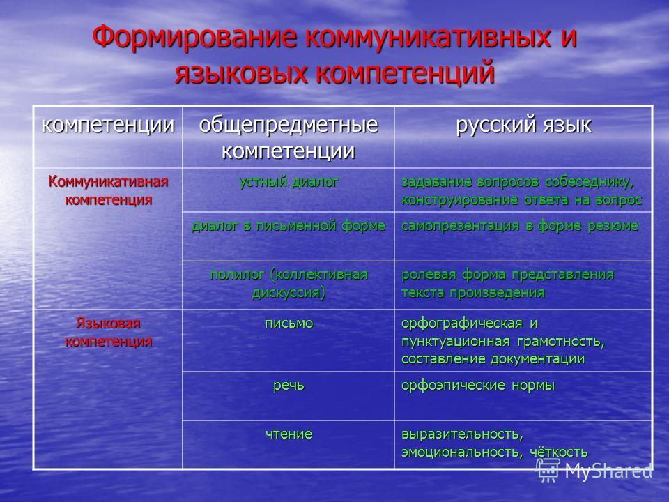 Формирование коммуникативных и языковых компетенций компетенции общепредметные компетенции русский язык Коммуникативная компетенция устный диалог задавание вопросов собеседнику, конструирование ответа на вопрос диалог в письменной форме самопрезентац