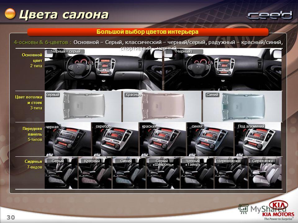 30 Большой выбор цветов интерьера Цвета салона Основной цвет 2 типа Основной цвет 2 типа Цвет потолка и стоек 3-типа Цвет потолка и стоек 3-типа Передняя панель 5-типов Передняя панель 5-типов Сиденья 7-видов Сиденья 7-видов 4-основы & 6-цветов : Осн