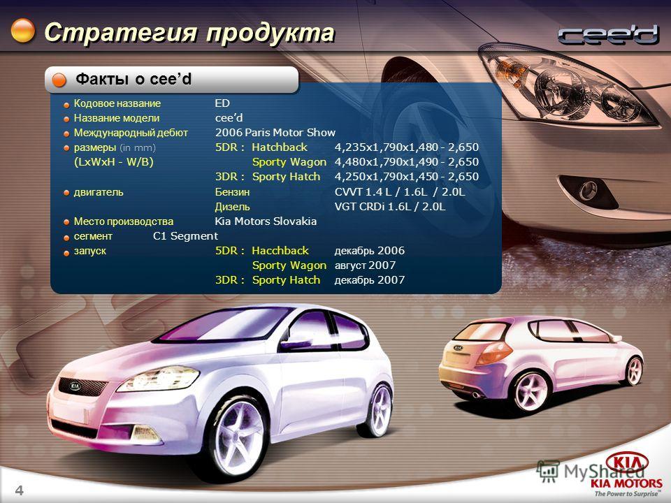 4 Стратегия продукта Кодовое название ED Название модели ceed Международный дебют 2006 Paris Motor Show размеры (in mm) 5DR : Hatchback 4,235x1,790x1,480 - 2,650 (LxWxH - W/B) Sporty Wagon 4,480x1,790x1,490 - 2,650 3DR :Sporty Hatch 4,250x1,790x1,450