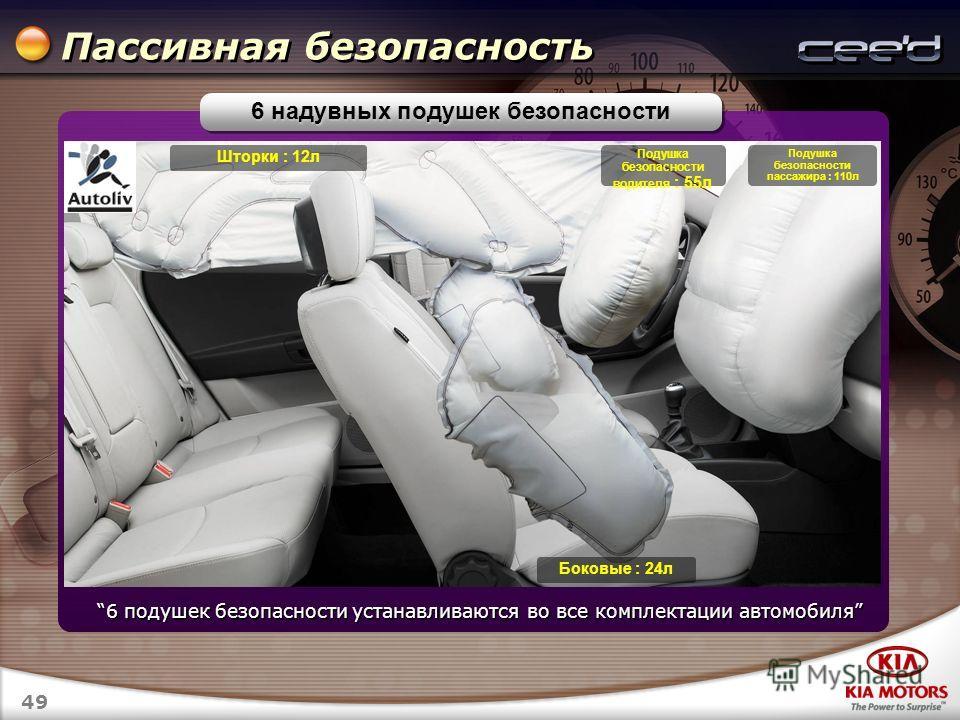 49 Пассивная безопасность 6 надувных подушек безопасности Шторки : 12 л Подушка безопасности водителя : 55 л Подушка безопасности пассажира : 110 л Боковые : 24 л 6 подушек безопасности устанавливаются во все комплектации автомобиля