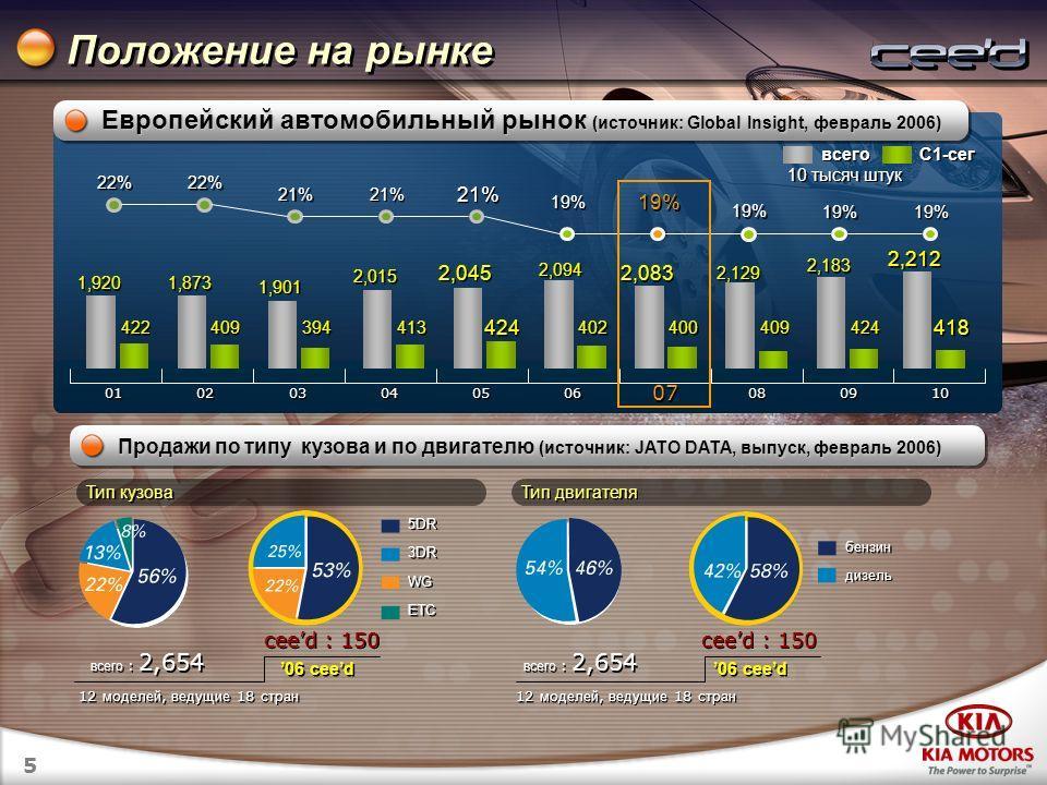 5 Продажи по типу кузова и по двигателю (источник: JATO DATA, выпуск, февраль 2006) Положение на рынке Европейский автомобильный рынок (источник: Global Insight, февраль 2006) 01 02 03 04 05 06 07 08 09 10 1,920 422 1,873 1,901 2,015 2,045 2,094 2,08