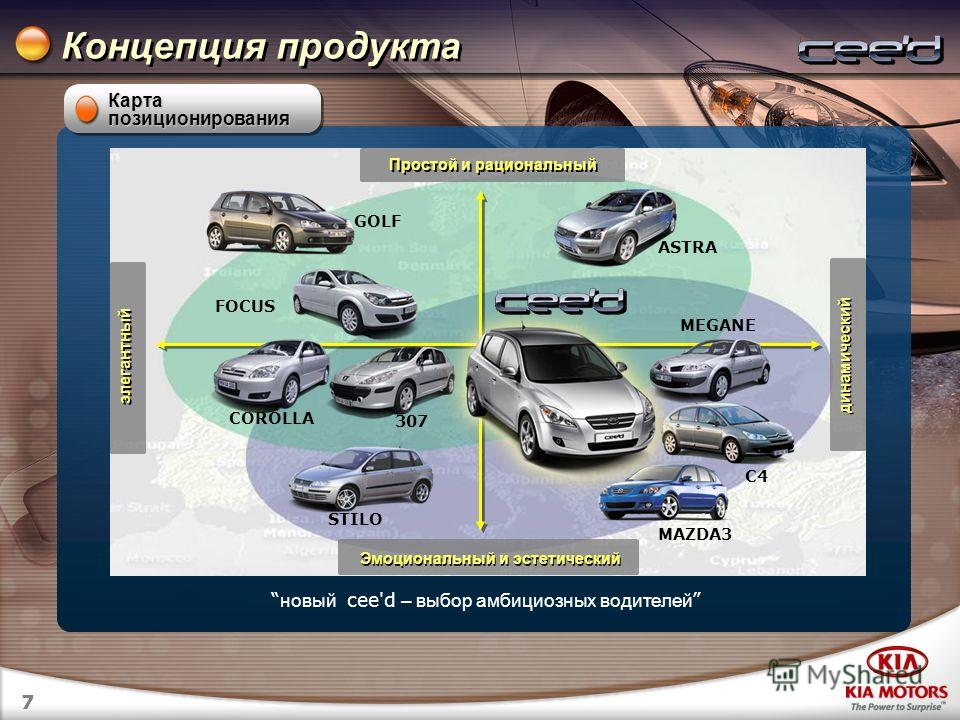 7 Концепция продукта Карта позиционирования элегантный динамический Простой и рациональный Эмоциональный и эстетический новый cee'd – выбор амбициозных водителей FOCUS GOLF ASTRA C4 MAZDA3 STILO 307 COROLLA MEGANE