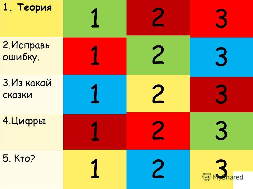 1. Теория 2. Исправь ошибку. 3. Из какой сказки 4. Цифры 5. Кто? 1 1 1 1 1 2 3 2 3 2 3 3 23 2