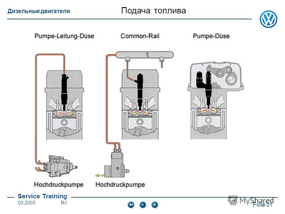 Service Training Folie 31 Дизельные двигатели 03.2003NJ Подача топлива