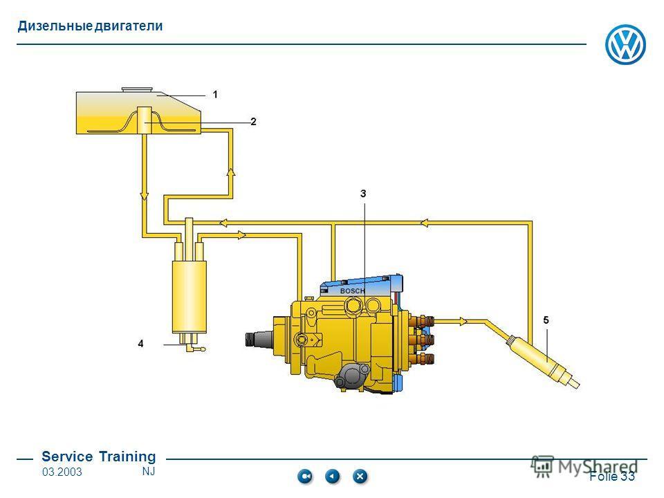 Service Training Folie 33 Дизельные двигатели 03.2003NJ