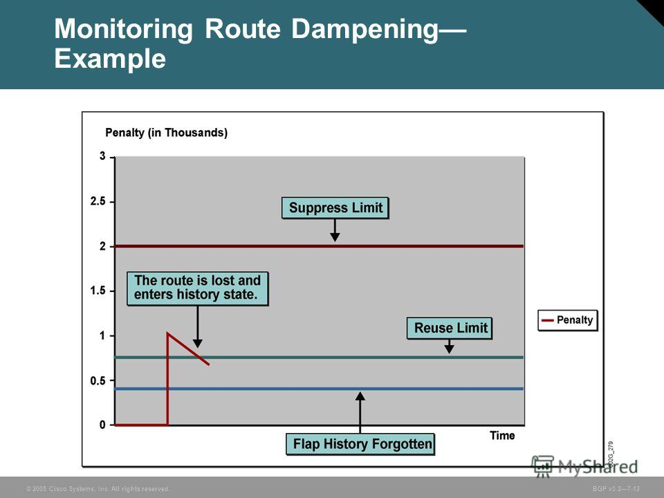 © 2005 Cisco Systems, Inc. All rights reserved. BGP v3.27-12 Monitoring Route Dampening Example