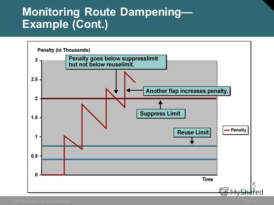 © 2005 Cisco Systems, Inc. All rights reserved. BGP v3.27-17 Monitoring Route Dampening Example (Cont.)