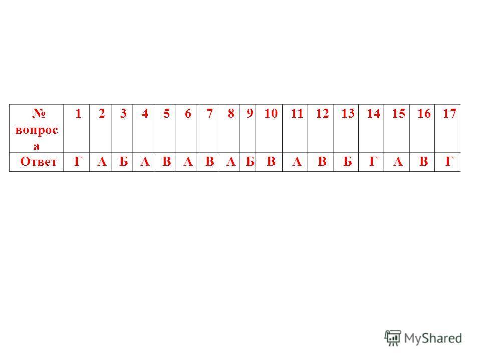 17. Единица измерения электроемкости в системе СИ - … А) 1Кл. Б) 1В. В) 1А. Г) 1Ф.