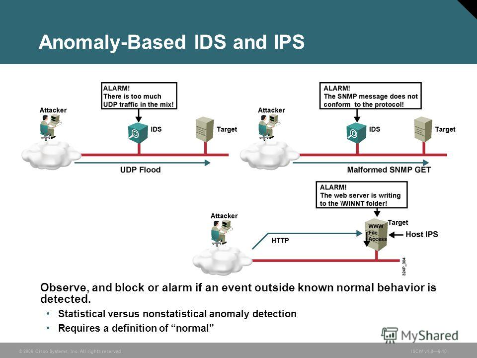© 2006 Cisco Systems, Inc. All rights reserved.ISCW v1.06-10 Anomaly-Based IDS and IPS Observe, and block or alarm if an event outside known normal behavior is detected. Statistical versus nonstatistical anomaly detection Requires a definition of nor