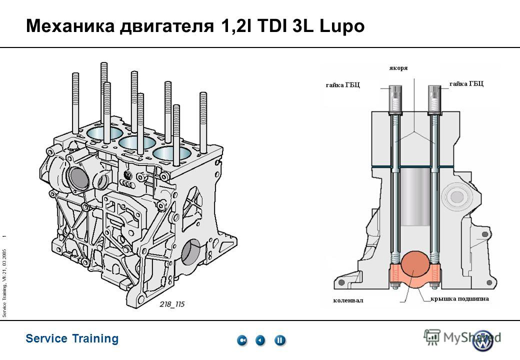 Service Training 1 Service Training, VK-21, 03.2005 Механика двигателя 1,2l TDI 3L Lupo