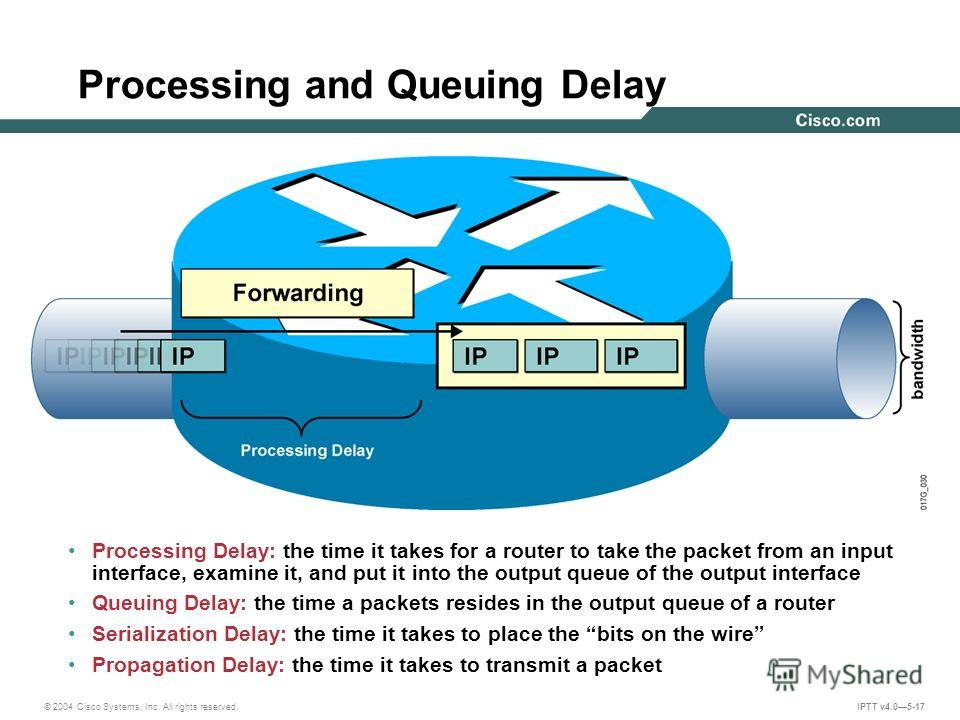 © 2004 Cisco Systems, Inc. All rights reserved. IPTT v4.05-17 Processing and Queuing Delay Processing Delay: the time it takes for a router to take the packet from an input interface, examine it, and put it into the output queue of the output interfa