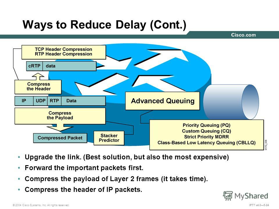 © 2004 Cisco Systems, Inc. All rights reserved. IPTT v4.05-24 Ways to Reduce Delay (Cont.) Upgrade the link. (Best solution, but also the most expensive) Forward the important packets first. Compress the payload of Layer 2 frames (it takes time). Com