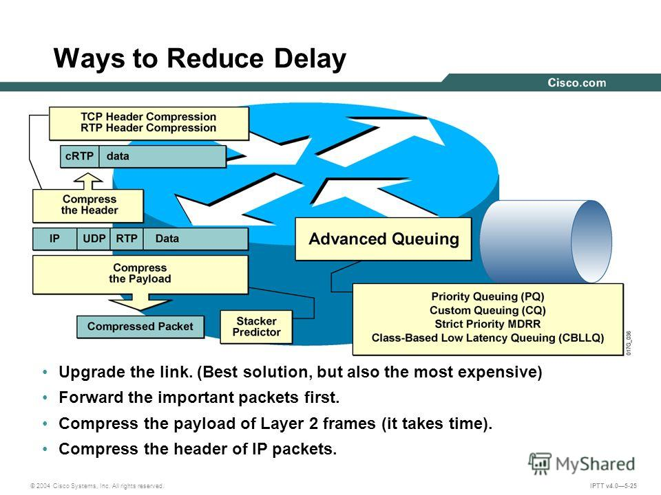 © 2004 Cisco Systems, Inc. All rights reserved. IPTT v4.05-25 Ways to Reduce Delay Upgrade the link. (Best solution, but also the most expensive) Forward the important packets first. Compress the payload of Layer 2 frames (it takes time). Compress th