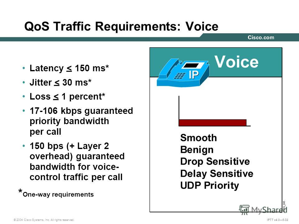 © 2004 Cisco Systems, Inc. All rights reserved. IPTT v4.05-32 QoS Traffic Requirements: Voice Latency < 150 ms* Jitter < 30 ms* Loss < 1 percent* 17-106 kbps guaranteed priority bandwidth per call 150 bps (+ Layer 2 overhead) guaranteed bandwidth for