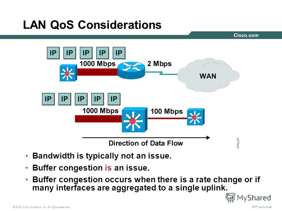 © 2004 Cisco Systems, Inc. All rights reserved. IPTT v4.05-40 LAN QoS Considerations Bandwidth is typically not an issue. Buffer congestion is an issue. Buffer congestion occurs when there is a rate change or if many interfaces are aggregated to a si