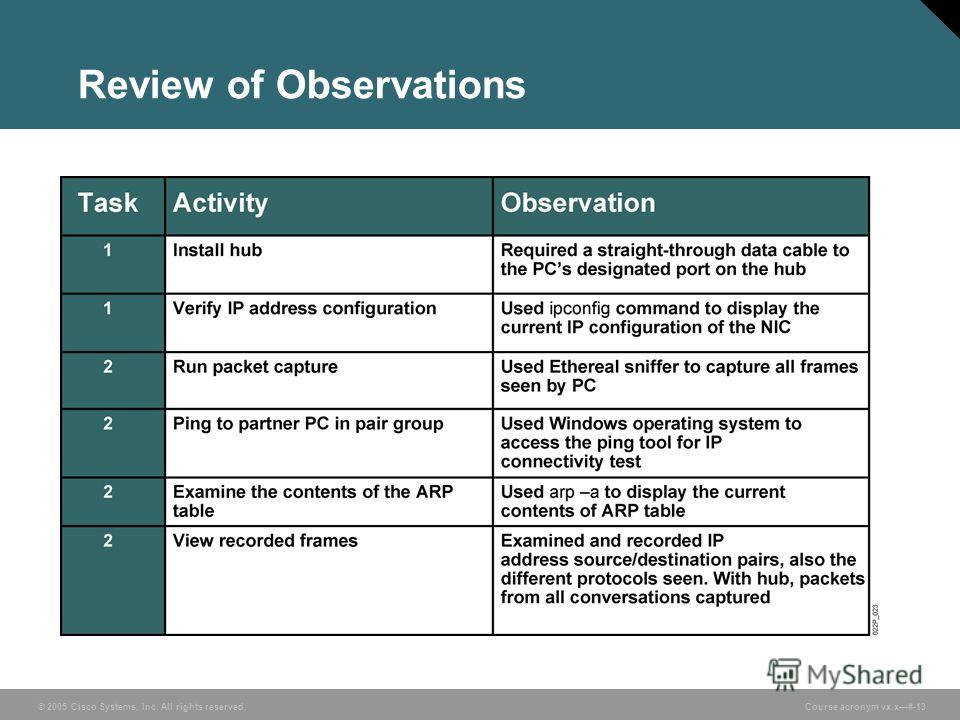 © 2005 Cisco Systems, Inc. All rights reserved. Course acronym vx.x#-13 Review of Observations
