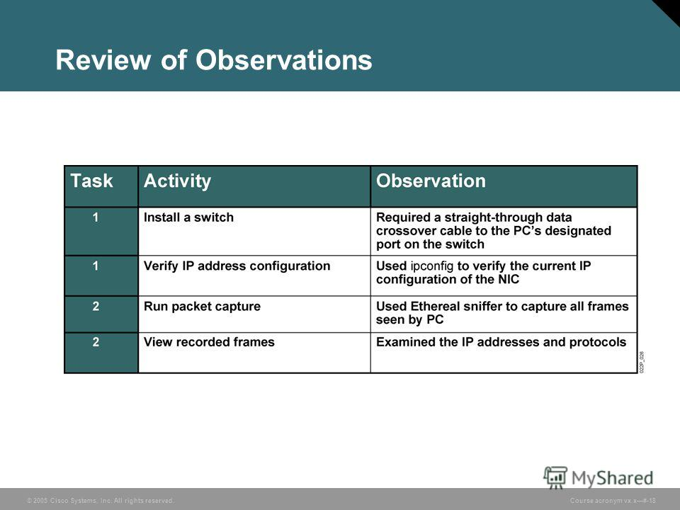 © 2005 Cisco Systems, Inc. All rights reserved. Course acronym vx.x#-18 Review of Observations