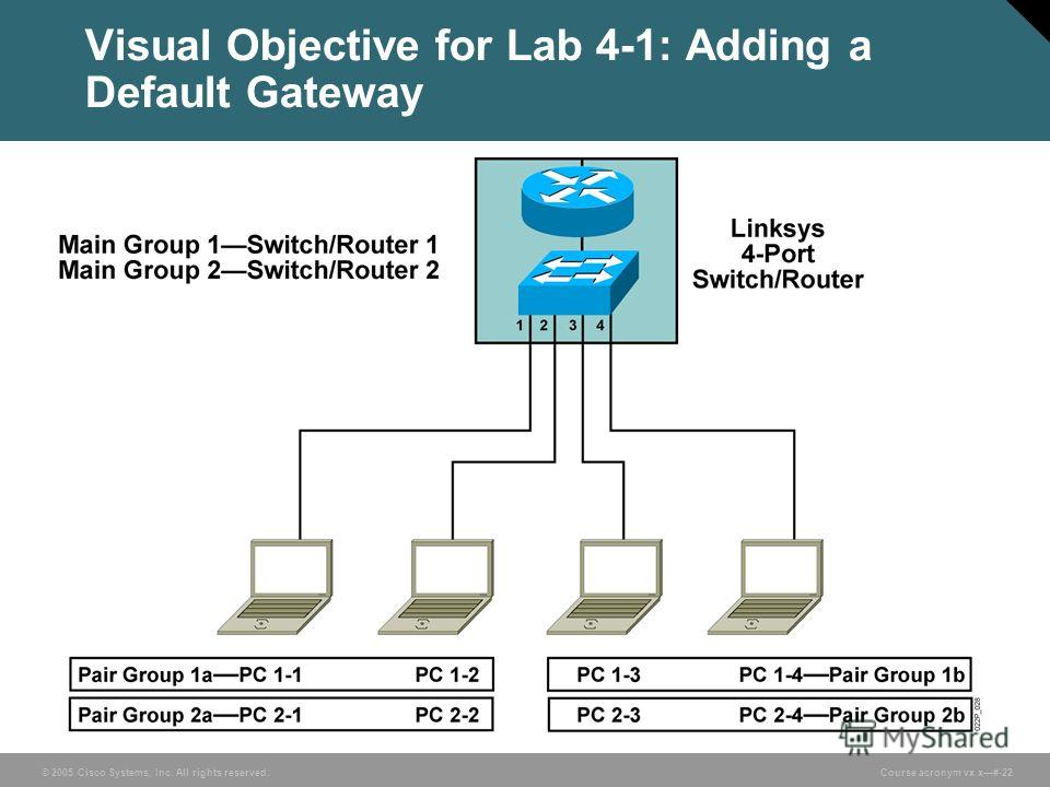 © 2005 Cisco Systems, Inc. All rights reserved. Course acronym vx.x#-22 Visual Objective for Lab 4-1: Adding a Default Gateway
