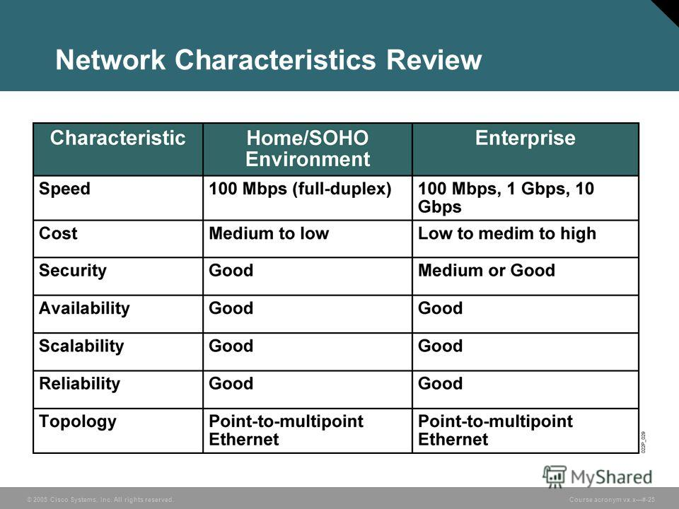 © 2005 Cisco Systems, Inc. All rights reserved. Course acronym vx.x#-25 Network Characteristics Review
