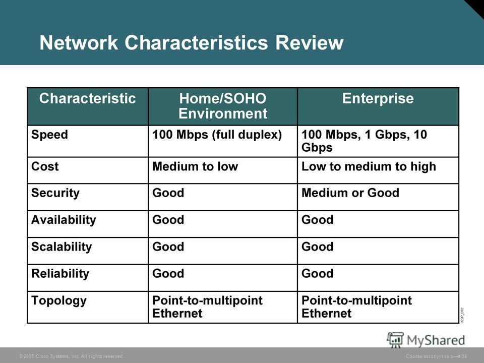 © 2005 Cisco Systems, Inc. All rights reserved. Course acronym vx.x#-34 Network Characteristics Review