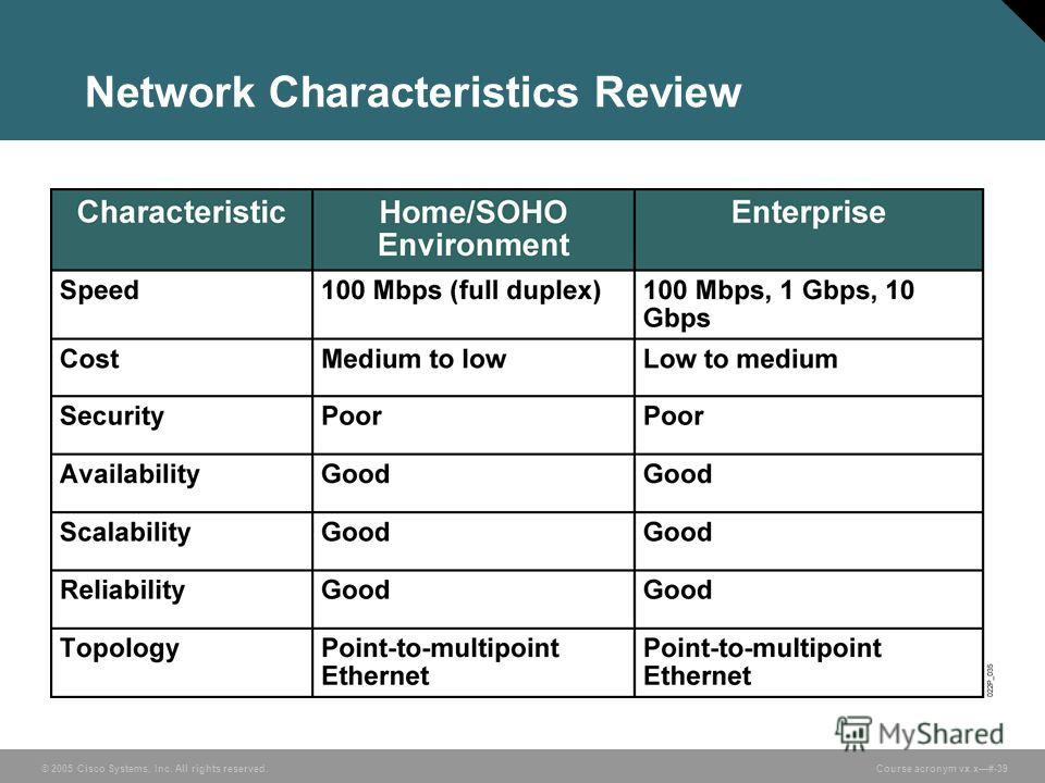 © 2005 Cisco Systems, Inc. All rights reserved. Course acronym vx.x#-39 Network Characteristics Review