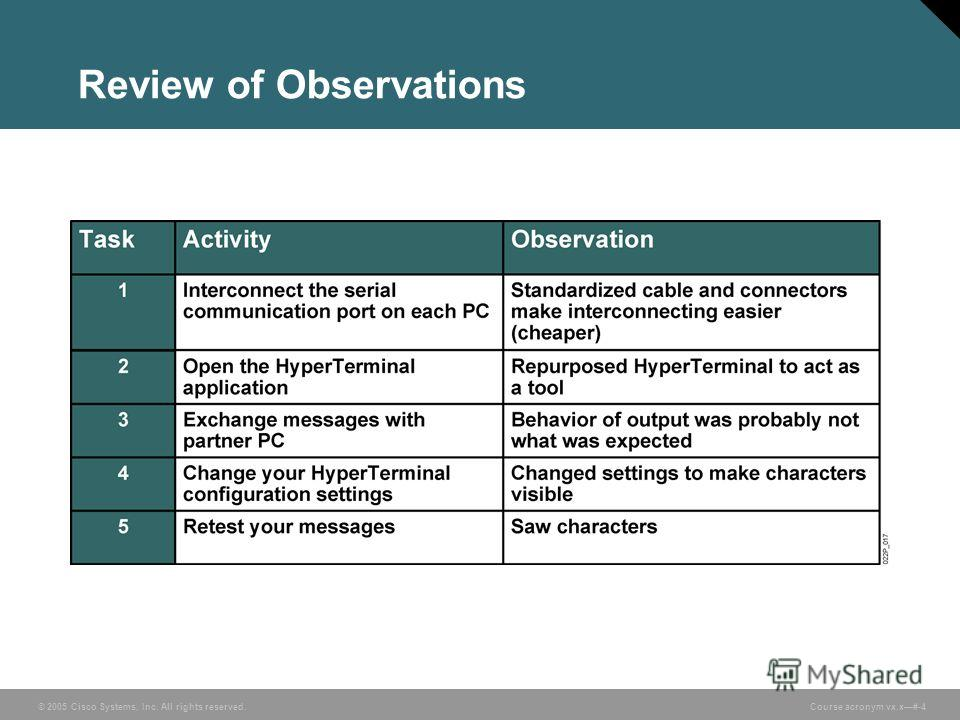 © 2005 Cisco Systems, Inc. All rights reserved. Course acronym vx.x#-4 Review of Observations