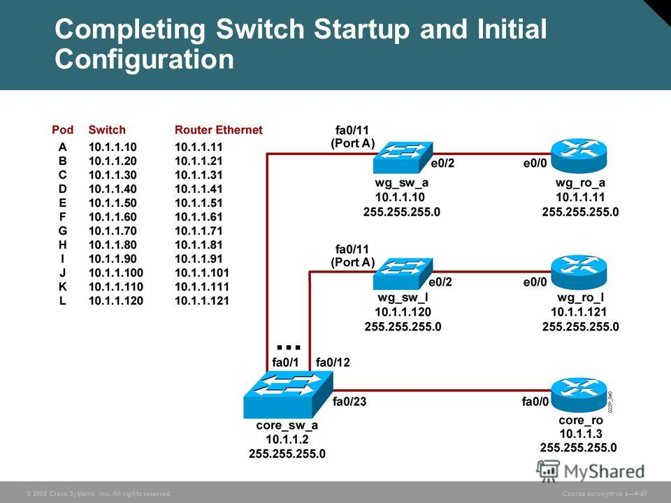 © 2005 Cisco Systems, Inc. All rights reserved. Course acronym vx.x#-47 Completing Switch Startup and Initial Configuration