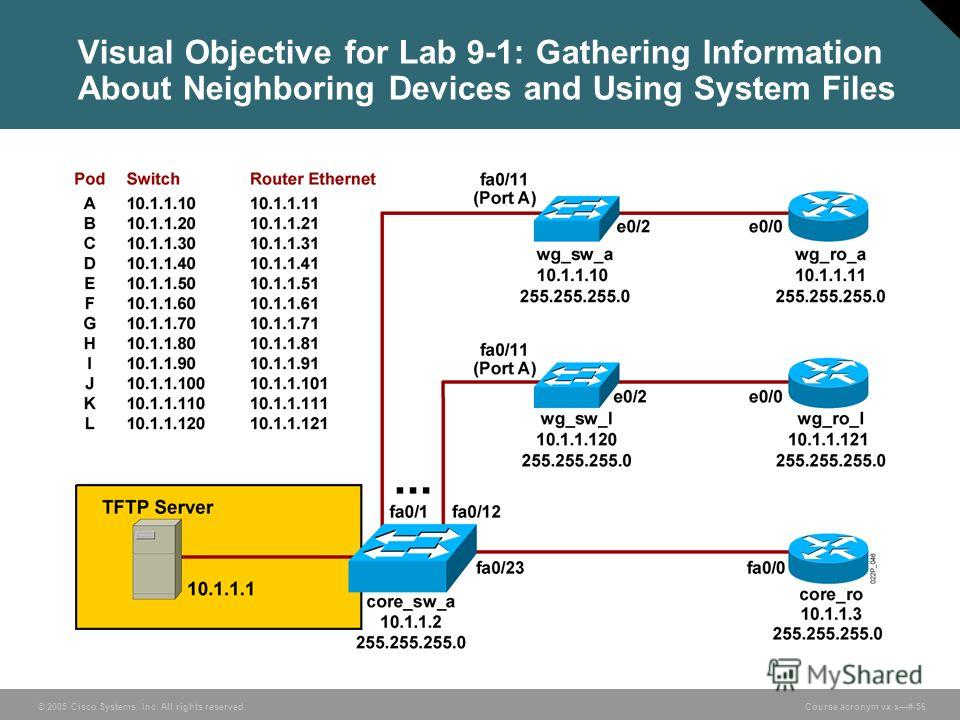 © 2005 Cisco Systems, Inc. All rights reserved. Course acronym vx.x#-56 Visual Objective for Lab 9-1: Gathering Information About Neighboring Devices and Using System Files