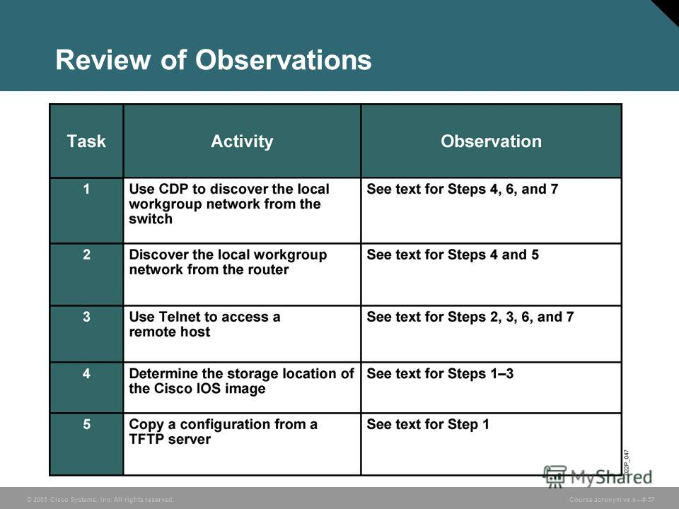 © 2005 Cisco Systems, Inc. All rights reserved. Course acronym vx.x#-57 Review of Observations