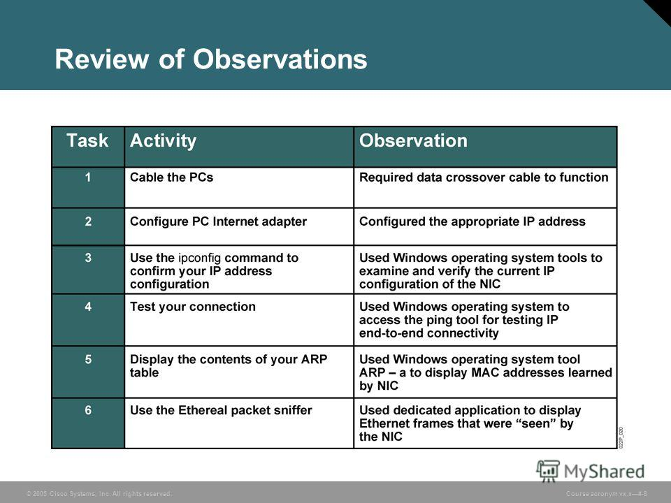 © 2005 Cisco Systems, Inc. All rights reserved. Course acronym vx.x#-8 Review of Observations