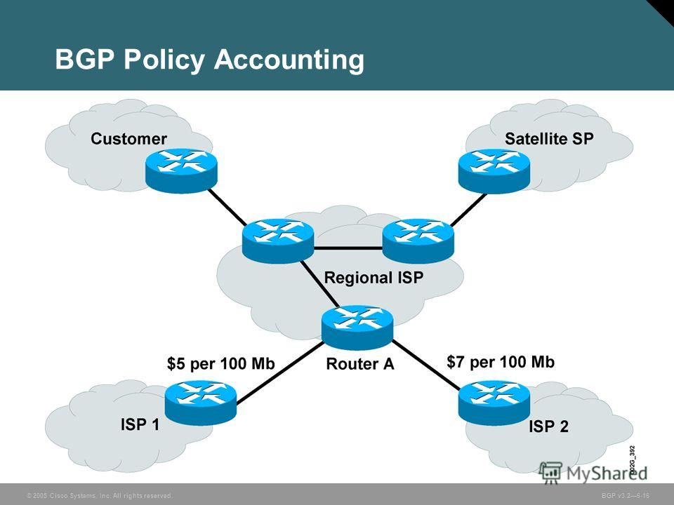 © 2005 Cisco Systems, Inc. All rights reserved. BGP v3.26-16 BGP Policy Accounting